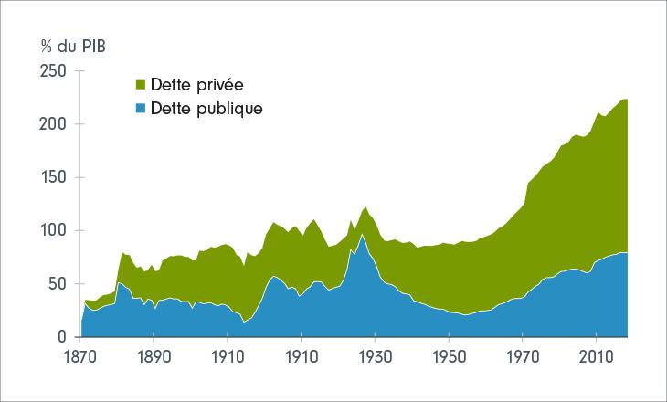 Tableau 1 : Un endettement mondial sans précédent (1870-2017)