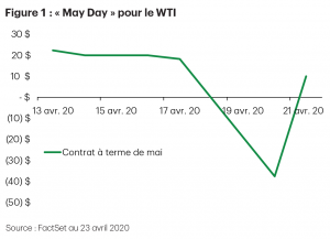 Figure 1 : May Day pour le WTI