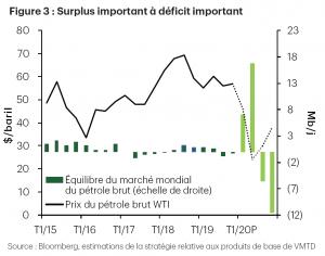 Figure 3 : Surplus important à déficit important
