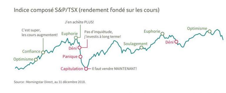 Indice composé S&P/TSX (rendement fondé sur les cours)