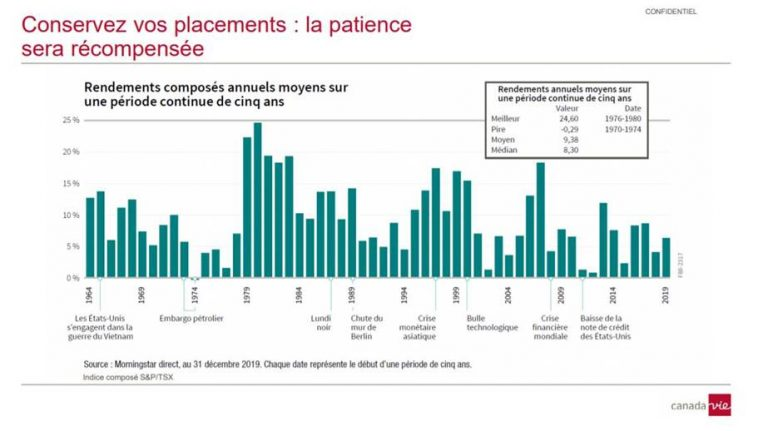 Conservez vos placements : la patience sera récompensée